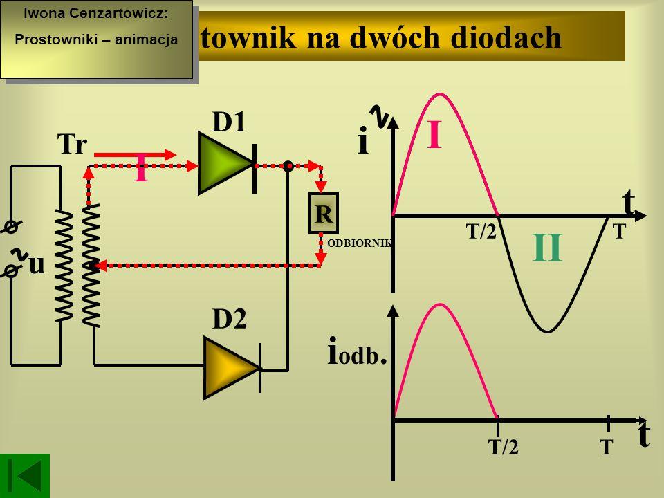Prostownik na jednej diodzie T t i odb. T/2 T I II i t D ODBIORNIK u II T/2 R