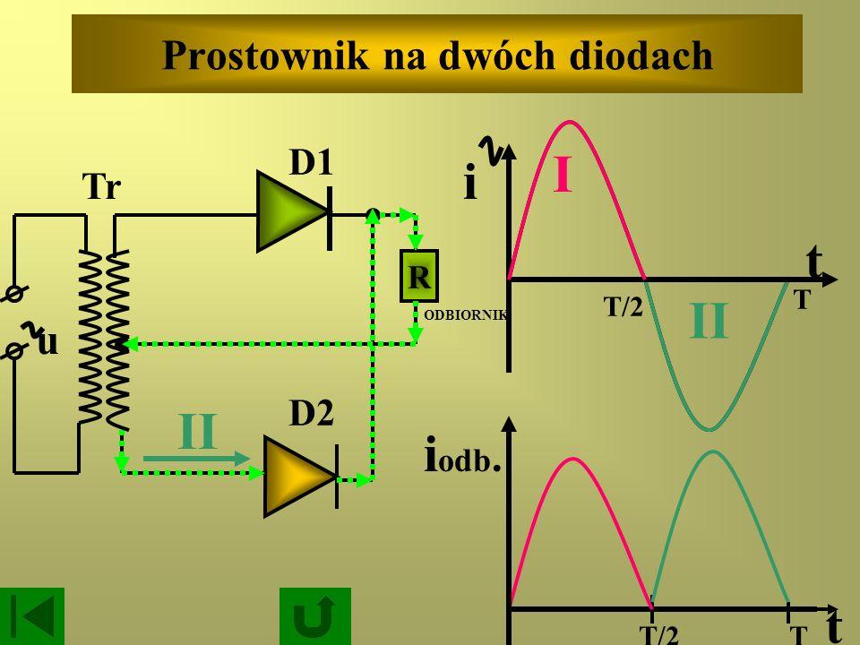 Prostownik na dwóch diodach R D2 ODBIORNIK u I T/2 T t i odb. T/2 T I II i t D1 Iwona Cenzartowicz: Prostowniki – animacja Iwona Cenzartowicz: Prostow