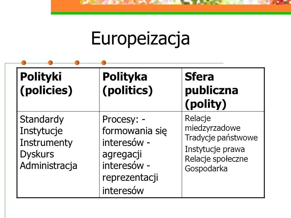Europeizacja Polityki (policies) Polityka (politics) Sfera publiczna (polity) Standardy Instytucje Instrumenty Dyskurs Administracja Procesy: - formow