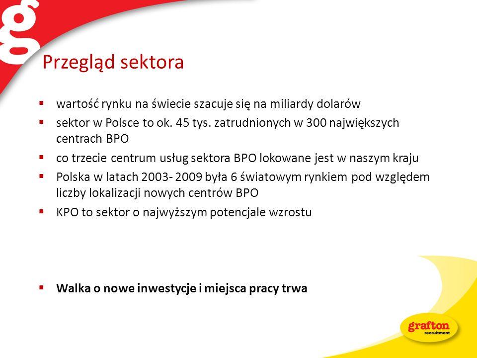 Przegląd sektora wartość rynku na świecie szacuje się na miliardy dolarów sektor w Polsce to ok. 45 tys. zatrudnionych w 300 największych centrach BPO