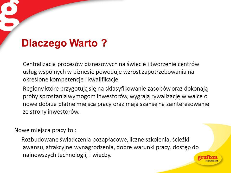 Dziękuję za uwagę Barbara Pakuła Business Unit Manager Wrocław Grafton Recruitment Polska Sp.