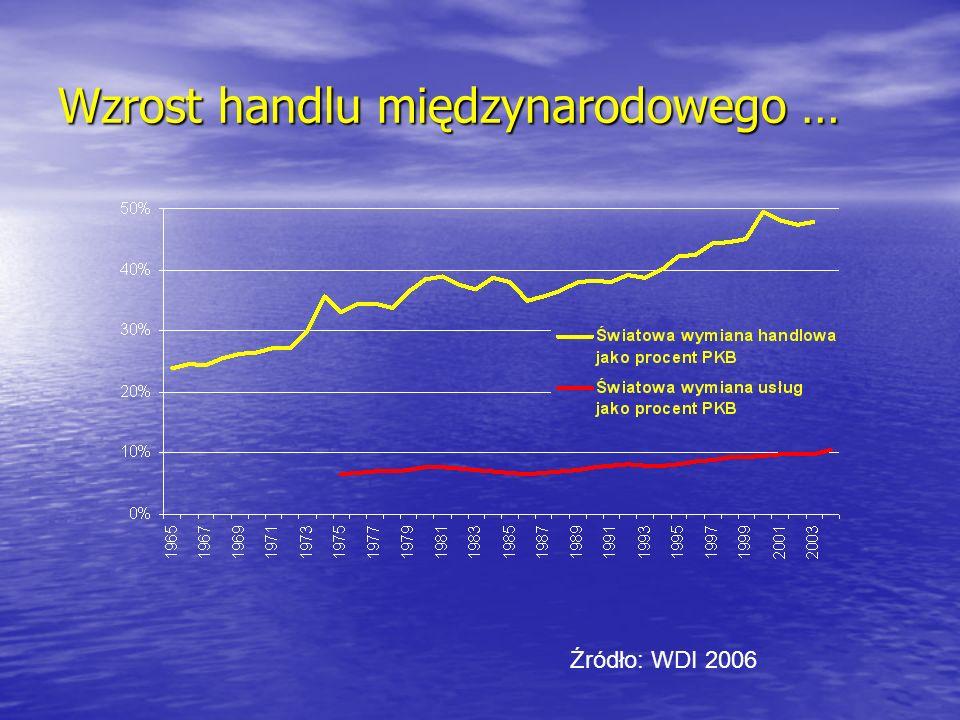 Źródło: WDI 2006 Wzrost handlu międzynarodowego …