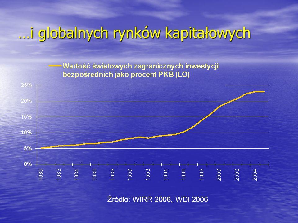 Udział regionów w światowym handlu Procent z całości 1990199520002005 1990- 2005 Kraje uprzemysłowione 72,767,165,159,7Spadek UE43,939,336,937,5Spadek USA13,113,615,612,2Spadek Kraje rozwijające się 27,332,934,940,3Wzrost Azja12,818,018,821,3Wzrost Źródło: IMF Direction of Trade Statistics