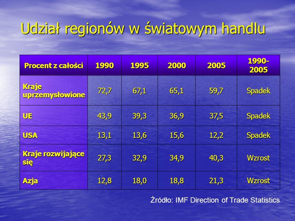 Udział regionów w światowym handlu Procent z całości 1990199520002005 1990- 2005 Kraje uprzemysłowione 72,767,165,159,7Spadek UE43,939,336,937,5Spadek
