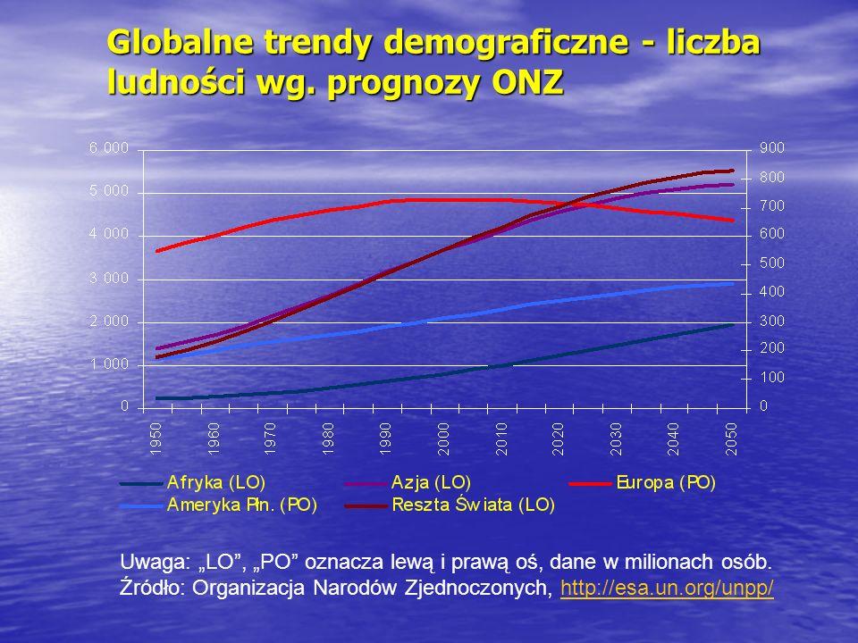 Globalne trendy demograficzne - liczba ludności wg. prognozy ONZ Uwaga: LO, PO oznacza lewą i prawą oś, dane w milionach osób. Źródło: Organizacja Nar