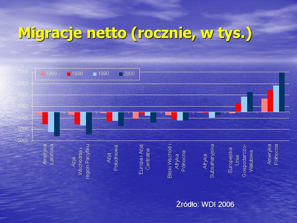 Migracje netto (rocznie, w tys.) Źródło: WDI 2006