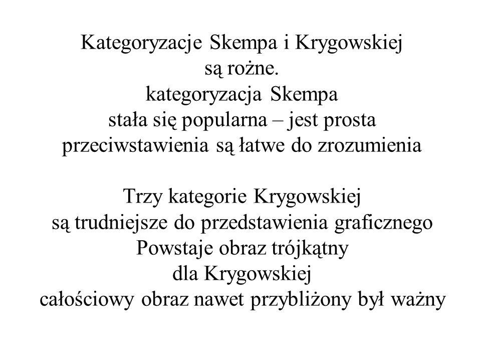 Kategoryzacje Skempa i Krygowskiej są rożne. kategoryzacja Skempa stała się popularna – jest prosta przeciwstawienia są łatwe do zrozumienia Trzy kate