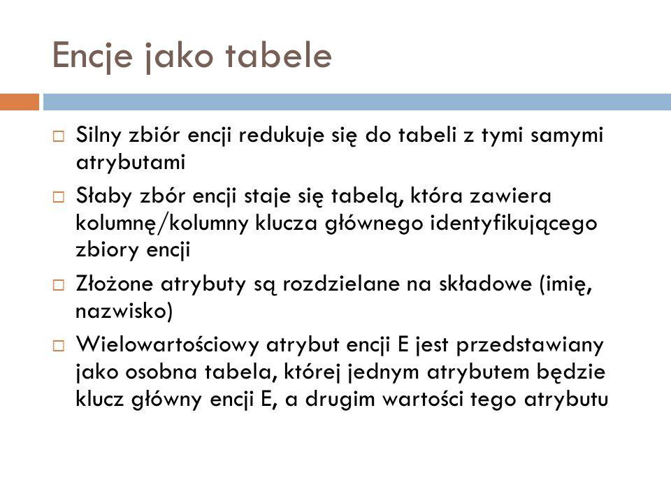 Encje jako tabele Silny zbiór encji redukuje się do tabeli z tymi samymi atrybutami Słaby zbór encji staje się tabelą, która zawiera kolumnę/kolumny k