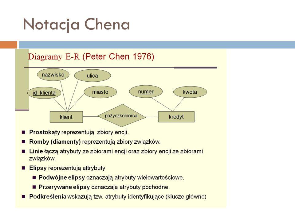 Notacja Chena