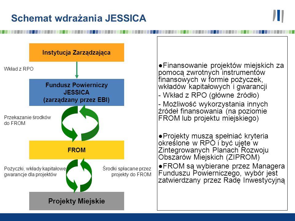 Instytucja Zarządzająca Fundusz Powierniczy JESSICA (zarządzany przez EBI) FROM Wkład z RPO Projekty Miejskie Przekazanie środków do FROM Pożyczki, wk