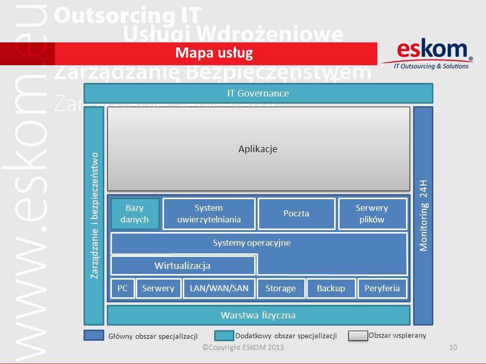 ©Copyright ESKOM 201310 Mapa usług Warstwa fizyczna Infrastruktura PCBackupLAN/WAN/SANPeryferia Wirtualizacja Systemy operacyjne Zarządzanie i bezpiec