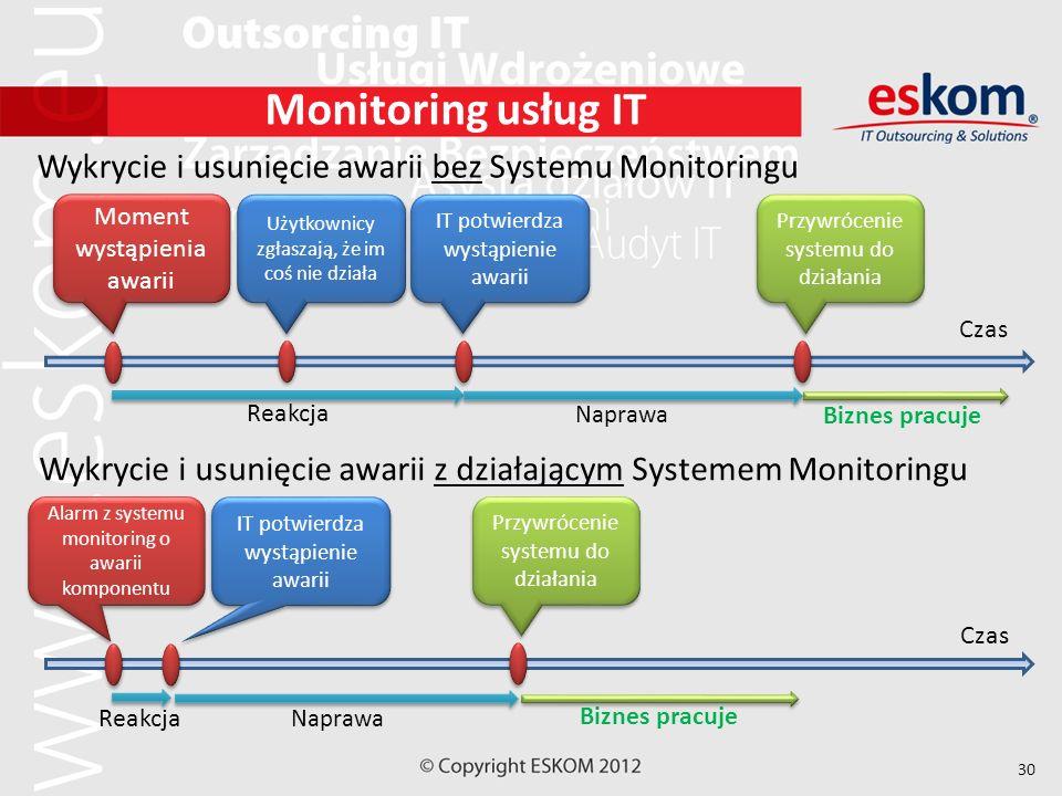 30 Monitoring usług IT Wykrycie i usunięcie awarii bez Systemu Monitoringu Czas Moment wystąpienia awarii Użytkownicy zgłaszają, że im coś nie działa