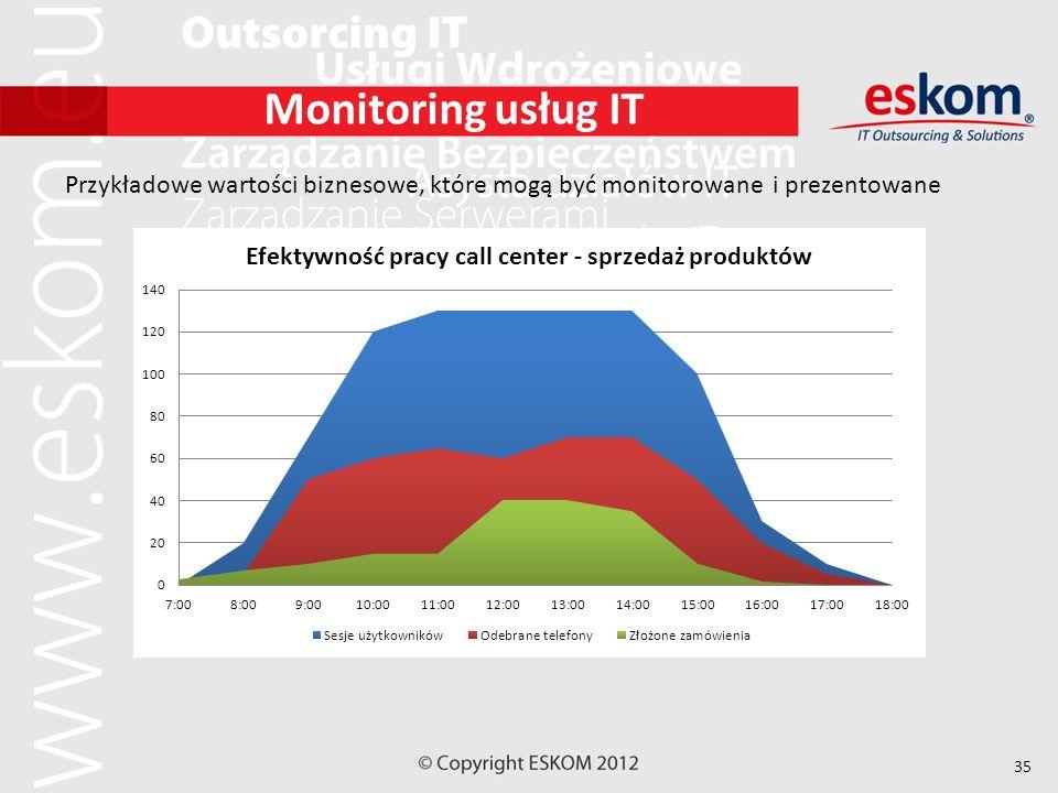 35 Monitoring usług IT Przykładowe wartości biznesowe, które mogą być monitorowane i prezentowane