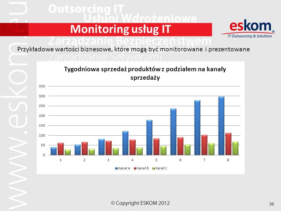 36 Monitoring usług IT Przykładowe wartości biznesowe, które mogą być monitorowane i prezentowane