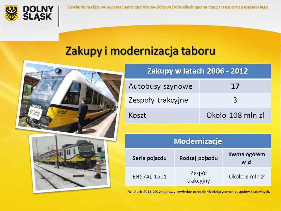 Zakupy w latach 2006 - 2012 Autobusy szynowe17 Zespoły trakcyjne3 KosztOkoło 108 mln zł Modernizacje Seria pojazduRodzaj pojazdu Kwota ogółem w zł EN5