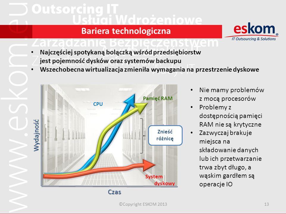 ©Copyright ESKOM 201313 Bariera technologiczna Najczęściej spotykaną bolączką wśród przedsiębiorstw jest pojemność dysków oraz systemów backupu Wszech