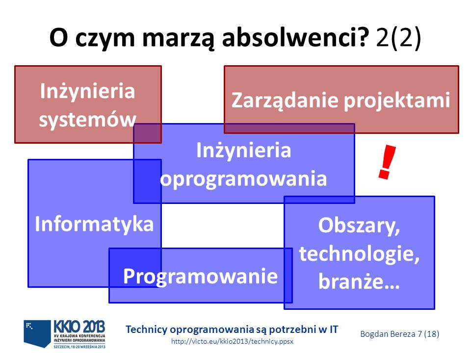 Technicy oprogramowania są potrzebni w IT http://victo.eu/kkio2013/technicy.ppsx Bogdan Bereza 7 (18) O czym marzą absolwenci.