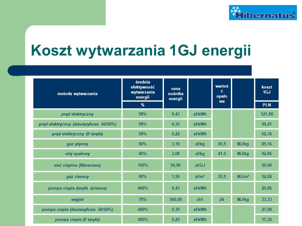Koszt wytwarzania 1GJ energii metoda wytwarzania średnia efektywność wytwarzania energii cena nośnika energii wartoś ć opało wa koszt 1GJ %PLN prąd elektryczny98%0,43zł/kWh121,88 prąd elektryczny (dwutaryfowa 50/50%)98%0,35zł/kWh99,21 prąd elektryczny (II taryfa)98%0,22zł/kWh62,36 gaz płynny80%3,10zł/kg45,5MJ/kg85,16 olej opałowy80%3,08zł/kg41,5MJ/kg92,86 sieć cieplna (Warszawa)100%50,00zł/GJ50,00 gaz ziemny80%1,50zł/m³35,5MJ/m³52,82 pompa ciepła (taryfa dzienna)400%0,43zł/kWh29,86 węgiel70%560,00zł/t24MJ/kg33,33 pompa ciepła (dwutaryfowa 50/50%)400%0,39zł/kWh27,08 pompa ciepła (II taryfa)400%0,25zł/kWh17,36