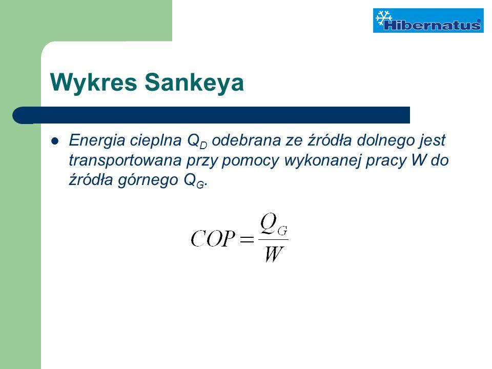 Wykres Sankeya Energia cieplna Q D odebrana ze źródła dolnego jest transportowana przy pomocy wykonanej pracy W do źródła górnego Q G.