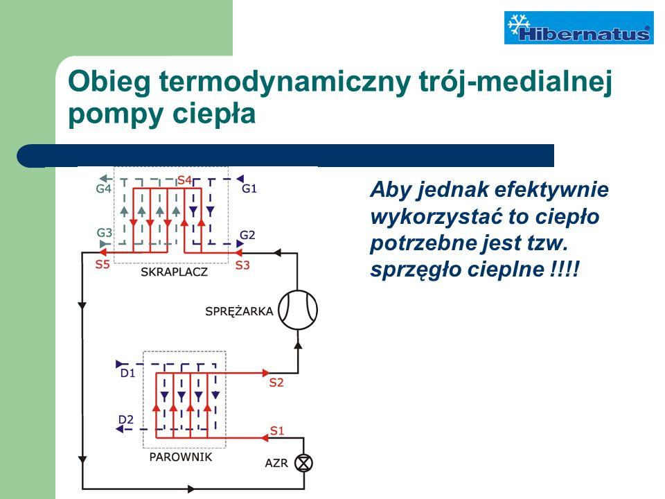 Obieg termodynamiczny trój-medialnej pompy ciepła Aby jednak efektywnie wykorzystać to ciepło potrzebne jest tzw.