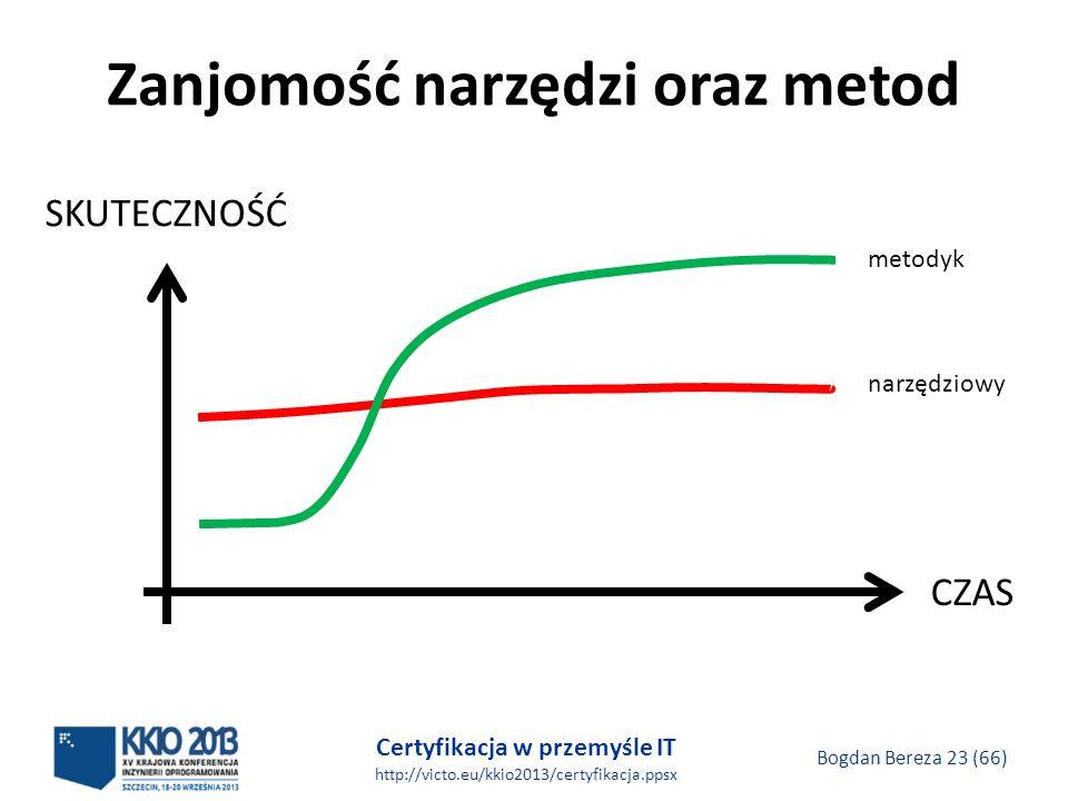 Certyfikacja w przemyśle IT http://victo.eu/kkio2013/certyfikacja.ppsx Bogdan Bereza 23 (66) Zanjomość narzędzi oraz metod CZAS SKUTECZNOŚĆ narzędziowy metodyk