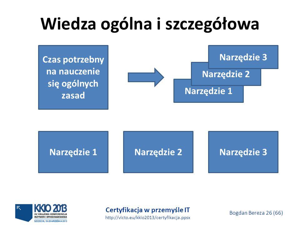 Certyfikacja w przemyśle IT http://victo.eu/kkio2013/certyfikacja.ppsx Bogdan Bereza 26 (66) Wiedza ogólna i szczegółowa Czas potrzebny na nauczenie się ogólnych zasad Narzędzie 1 Narzędzie 2 Narzędzie 3 Narzędzie 1Narzędzie 2Narzędzie 3