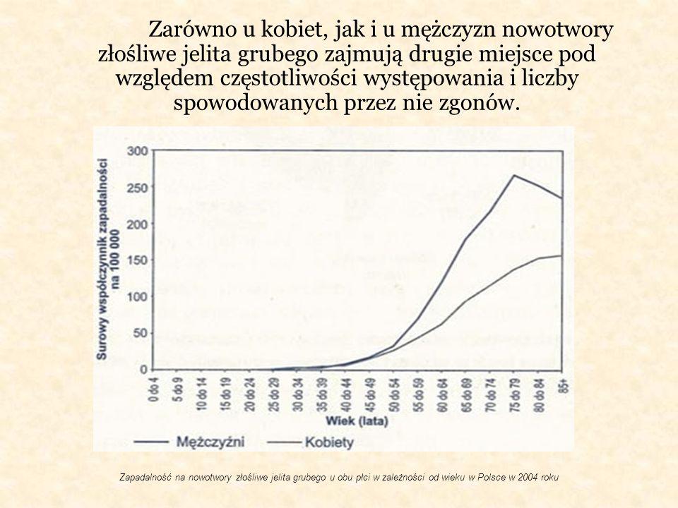 Zapadalność na nowotwory złośliwe jelita grubego u obu płci w zależności od wieku w Polsce w 2004 roku Zarówno u kobiet, jak i u mężczyzn nowotwory zł
