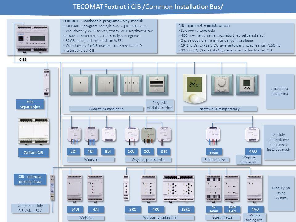 Wejścia TECOMAT Foxtrot i CIB /Common Installation Bus/ Wyjścia, przekaźniki 2x 500W 4AO 14DI 4AI 2RO 4RO 12RO 2xAO 2xRO 2xAO 2xRO Wejścia 2DI 4DI 8DI