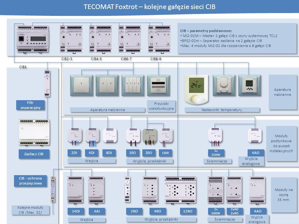 Wejścia TECOMAT Foxtrot – kolejne gałęzie sieci CIB Wyjścia, przekaźniki 2x 500W 4AO 14DI 4AI 2RO 4RO 12RO 2xAO 2xRO 2xAO 2xRO Wejścia 2DI 4DI 8DI 1RO