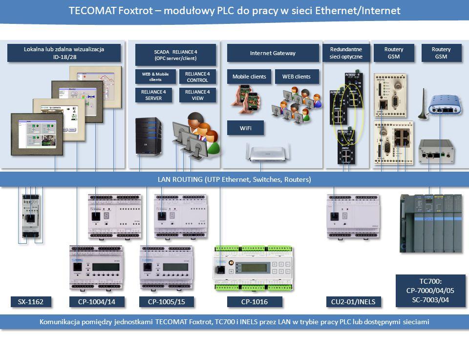 TECOMAT Foxtrot – modułowy PLC do pracy w sieci Ethernet/Internet CP-1004/14 CP-1005/15 CP-1016 CU2-01/INELS SX-1162 Komunikacja pomiędzy jednostkami