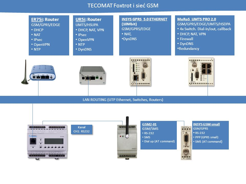 TECOMAT Foxtrot i sieć GSM LAN ROUTING (UTP Ethernet, Switches, Routers) Kanał CH1: RS232 ER75i: Router GSM/GPRS/EDGE DHCP NAT IPsec OpenVPN NTP MoRoS