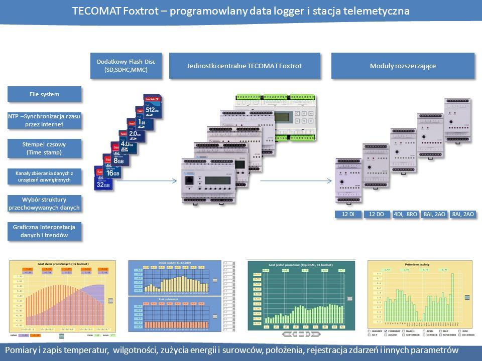 TECOMAT Foxtrot – programowlany data logger i stacja telemetyczna 12 DI 12 DO 4DI, 8RO 8AI, 2AO File system NTP –Synchronizacja czasu przez Internet S