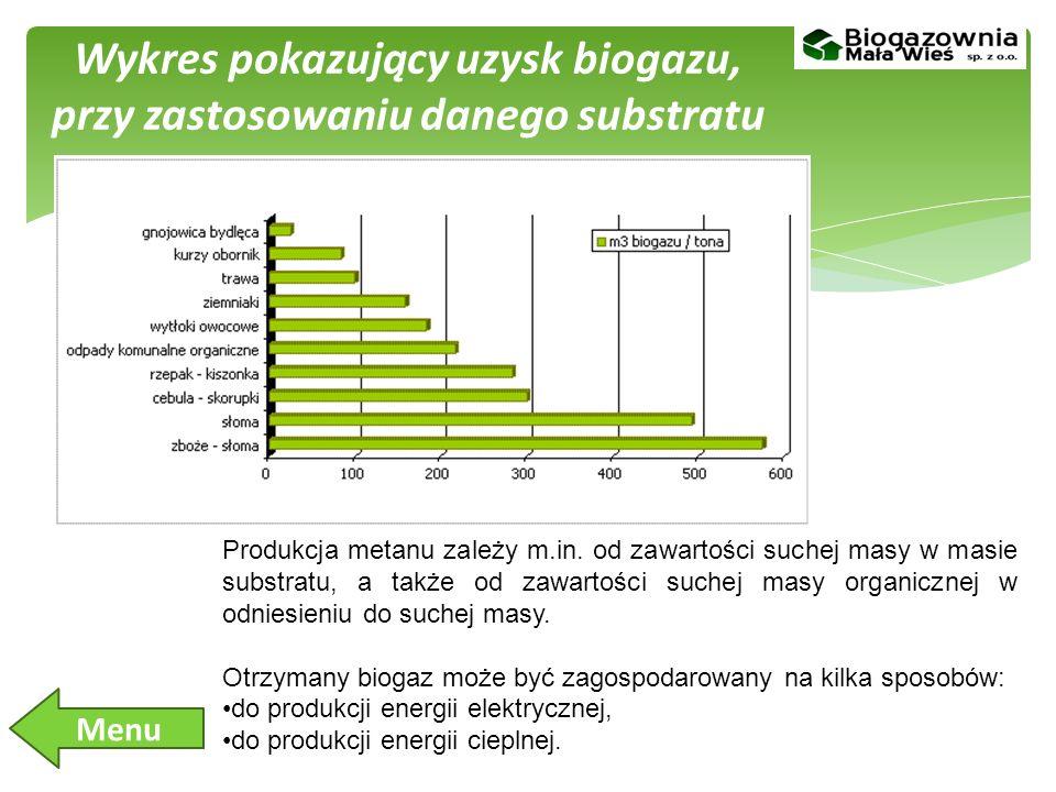 Wykres pokazujący uzysk biogazu, przy zastosowaniu danego substratu Produkcja metanu zależy m.in.