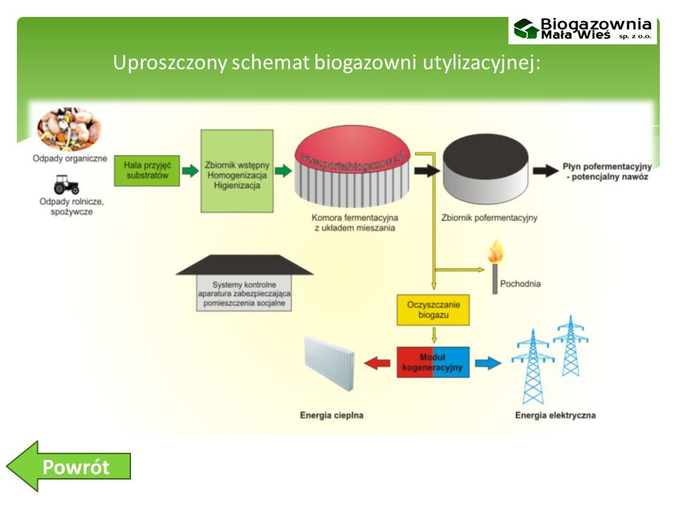 Uproszczony schemat biogazowni utylizacyjnej: Powrót