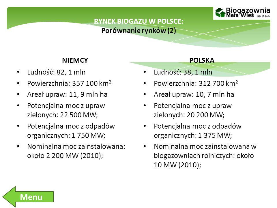 RYNEK BIOGAZU W POLSCE: Porównanie rynków (2) NIEMCY Ludność: 82, 1 mln Powierzchnia: 357 100 km 2 Areał upraw: 11, 9 mln ha Potencjalna moc z upraw zielonych: 22 500 MW; Potencjalna moc z odpadów organicznych: 1 750 MW; Nominalna moc zainstalowana: około 2 200 MW (2010); POLSKA Ludność: 38, 1 mln Powierzchnia: 312 700 km 2 Areał upraw: 10, 7 mln ha Potencjalna moc z upraw zielonych: 20 200 MW; Potencjalna moc z odpadów organicznych: 1 375 MW; Nominalna moc zainstalowana w biogazowniach rolniczych: około 10 MW (2010); Menu