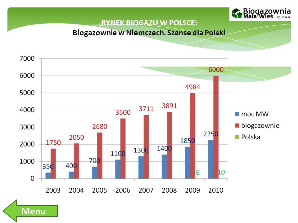 RYNEK BIOGAZU W POLSCE: Biogazownie w Niemczech. Szanse dla Polski Menu