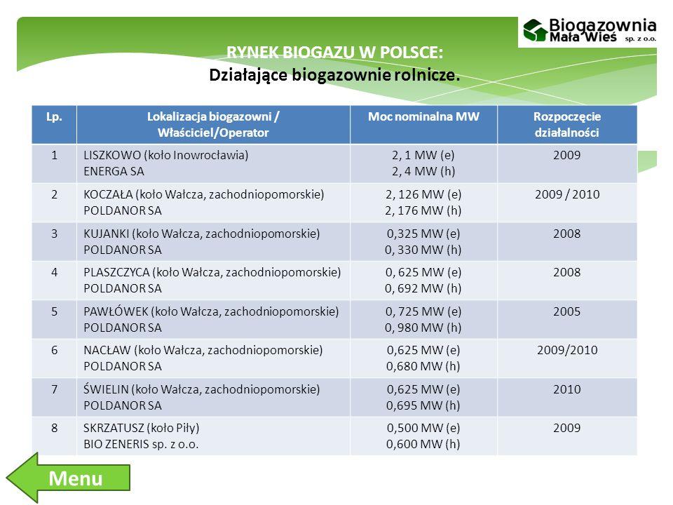 RYNEK BIOGAZU W POLSCE: Działające biogazownie rolnicze.