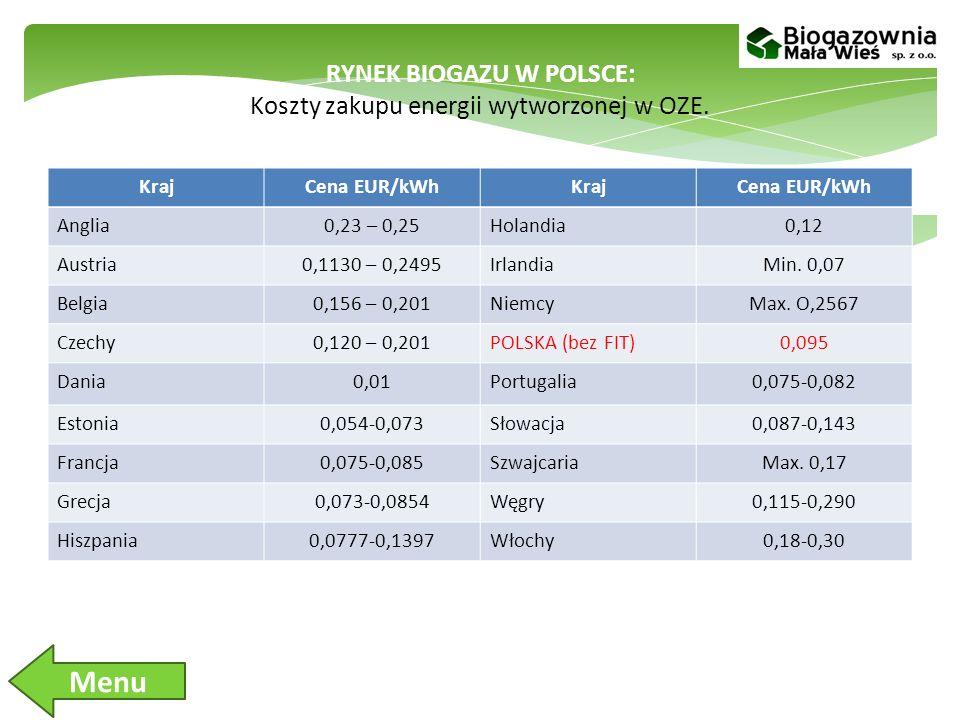 RYNEK BIOGAZU W POLSCE: Koszty zakupu energii wytworzonej w OZE.