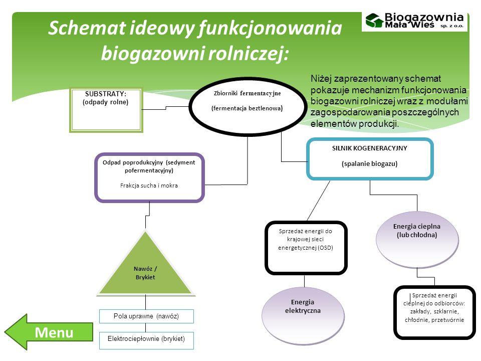 Schemat ideowy funkcjonowania biogazowni rolniczej: SUBSTRATY: (odpady rolne) Zbiorniki fermentacyjne (fermentacja beztlenowa ) Odpad poprodukcyjny (sedyment pofermentacyjny) Frakcja sucha i mokra Nawóz / Brykiet SILNIK KOGENERACYJNY (spalanie biogazu) Pola uprawne (nawóz) Elektrociepłownie (brykiet) Energia cieplna (lub chłodna) Sprzedaż energii cieplnej do odbiorców: zakłady, szklarnie, chłodnie, przetwórnie Energia elektryczna Sprzedaż energii do krajowej sieci energetycznej (OSD) Niżej zaprezentowany schemat pokazuje mechanizm funkcjonowania biogazowni rolniczej wraz z modułami zagospodarowania poszczególnych elementów produkcji.