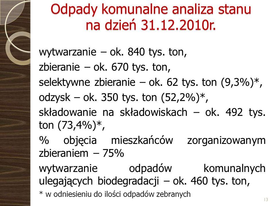 Odpady komunalne analiza stanu na dzień 31.12.2010r. wytwarzanie – ok. 840 tys. ton, zbieranie – ok. 670 tys. ton, selektywne zbieranie – ok. 62 tys.