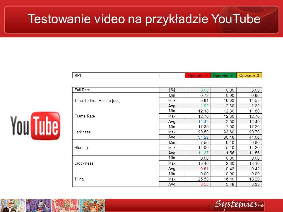 Testowanie video na przykładzie YouTube KPI Operator 1Operator 2Operator 3 Fail Rate[%] 0.00 3.03 Time To First Picture [sec] Min 0.720.900.96 Max 5.9