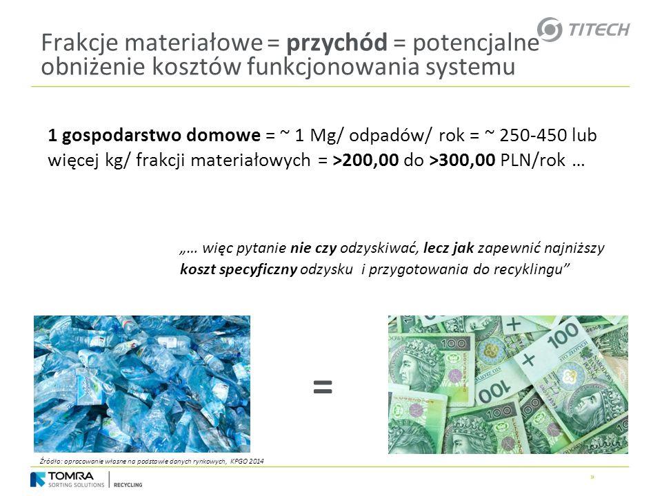» Frakcje materiałowe = przychód = potencjalne obniżenie kosztów funkcjonowania systemu 1 gospodarstwo domowe = ~ 1 Mg/ odpadów/ rok = ~ 250-450 lub w