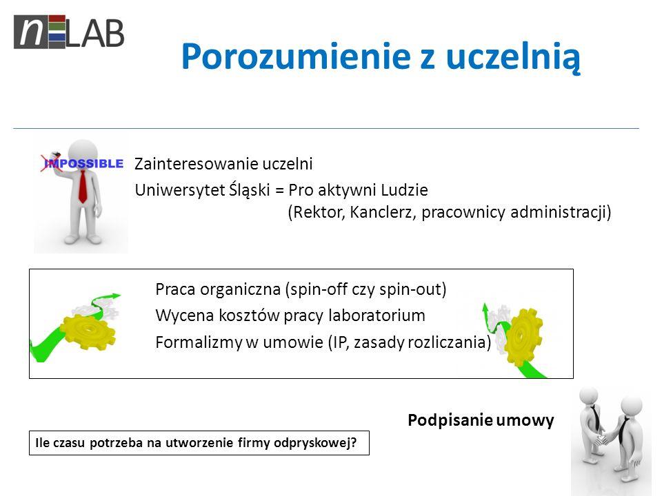 Porozumienie z uczelnią Zainteresowanie uczelni Uniwersytet Śląski = Pro aktywni Ludzie (Rektor, Kanclerz, pracownicy administracji) Praca organiczna