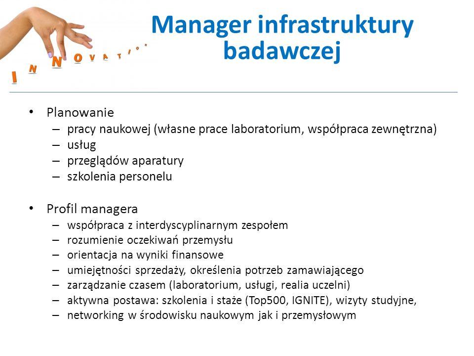 Planowanie – pracy naukowej (własne prace laboratorium, współpraca zewnętrzna) – usług – przeglądów aparatury – szkolenia personelu Profil managera –