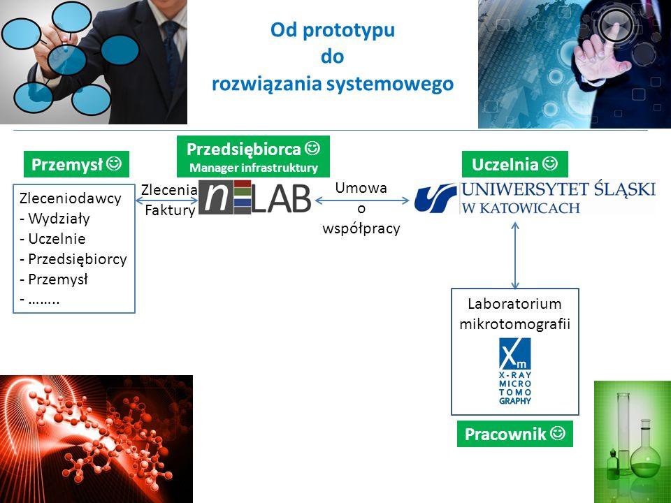Od prototypu do rozwiązania systemowego Laboratorium mikrotomografii Umowa o współpracy Zleceniodawcy - Wydziały - Uczelnie - Przedsiębiorcy - Przemys