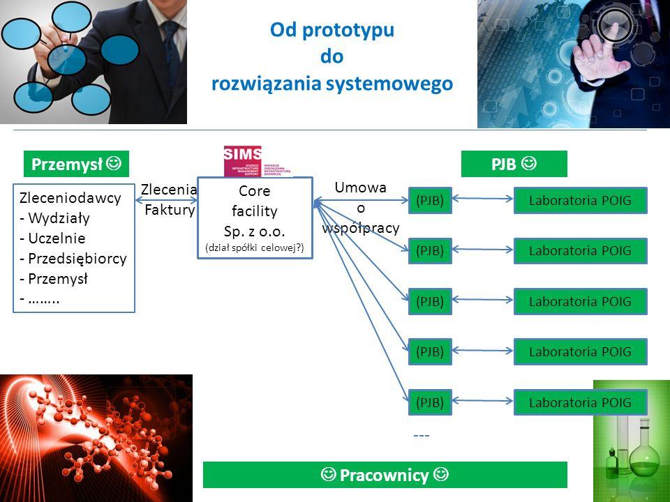 Od prototypu do rozwiązania systemowego Umowa o współpracy Zleceniodawcy - Wydziały - Uczelnie - Przedsiębiorcy - Przemysł - …….. Zlecenia Faktury Pra