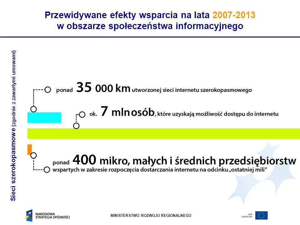 MINISTERSTWO ROZWOJU REGIONALNEGO Przewidywane efekty wsparcia na lata 2007-2013 w obszarze społeczeństwa informacyjnego Sieci szerokopasmowe (zgodnie