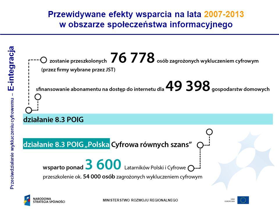 MINISTERSTWO ROZWOJU REGIONALNEGO Przewidywane efekty wsparcia na lata 2007-2013 w obszarze społeczeństwa informacyjnego Przeciwdziałanie wykluczeniu cyfrowemu – E-integracja