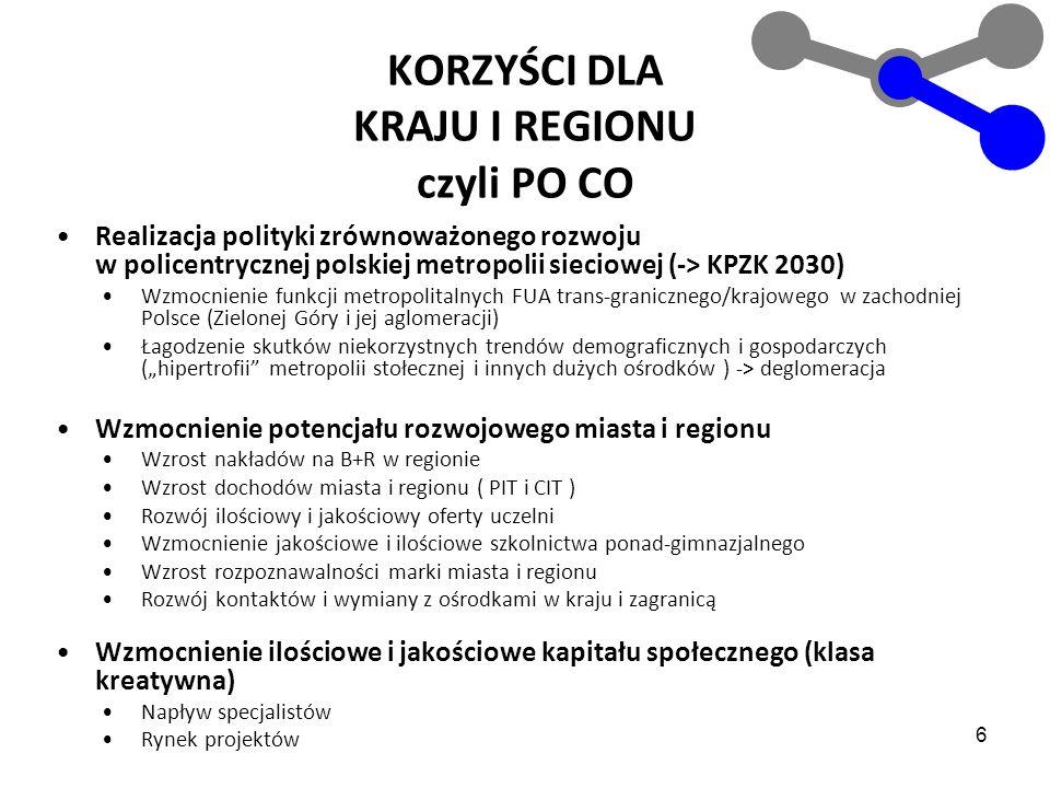 6 KORZYŚCI DLA KRAJU I REGIONU czyli PO CO Realizacja polityki zrównoważonego rozwoju w policentrycznej polskiej metropolii sieciowej (-> KPZK 2030) W