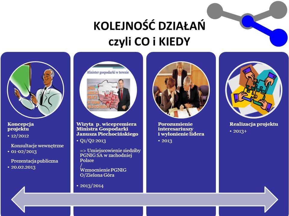 7 KOLEJNOŚĆ DZIAŁAŃ czyli CO i KIEDY Koncepcja projektu 12/2012 Konsultacje wewnętrzne 01-02/2013 Prezentacja publiczna 20.02.2013 Wizyta p. wicepremi